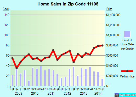 Zip code 11105 (Queens, NY) real estate house value trends