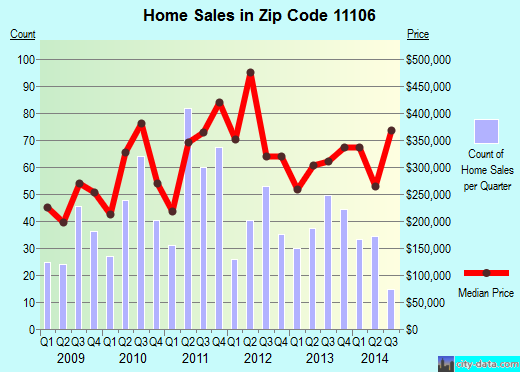 Zip code 11106 (ASTORIA, New York) real estate house value trends