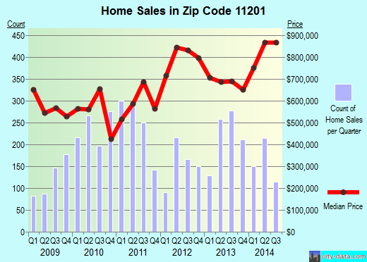 Zip code 11201 (Brooklyn, NY) real estate house value trends