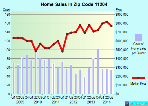 Zip code 11204 (New York, New York) real estate house value trends