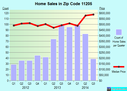 Zip code 11205 (Brooklyn, NY) real estate house value trends