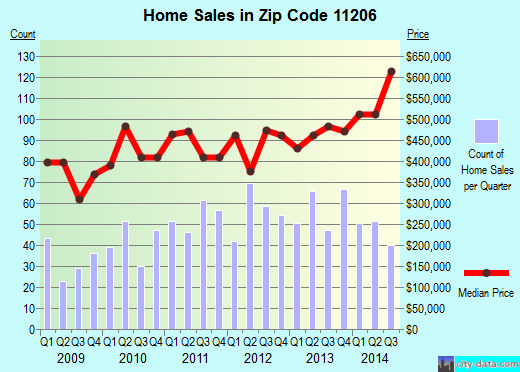 Zip code 11206 (Brooklyn, NY) real estate house value trends
