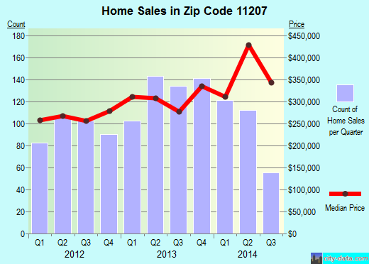 Zip code 11207 (New York, New York) real estate house value trends