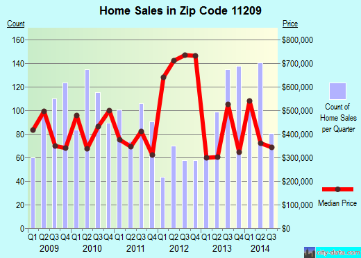 Zip code 11209 (Brooklyn, NY) real estate house value trends