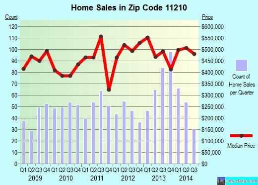 Zip code 11210 (Brooklyn, NY) real estate house value trends
