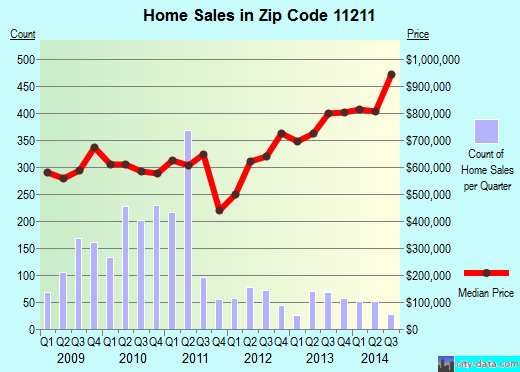 Zip code 11211 (New York, New York) real estate house value trends