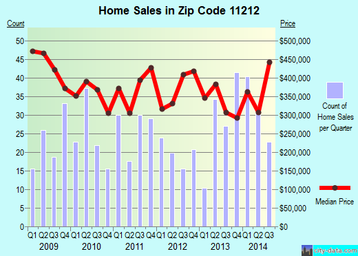 Zip code 11212 (Brooklyn, NY) real estate house value trends