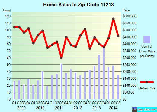 Zip code 11213 (Brooklyn, NY) real estate house value trends