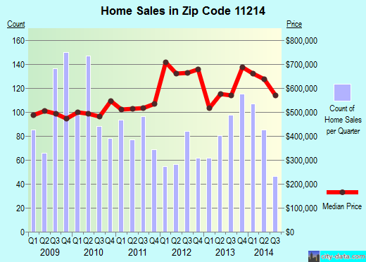 Zip code 11214 (Brooklyn, NY) real estate house value trends