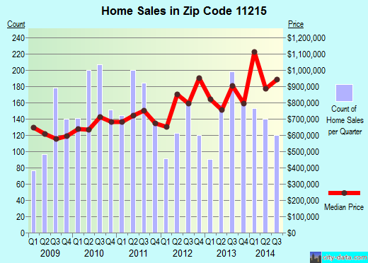 Zip code 11215 (Brooklyn, NY) real estate house value trends