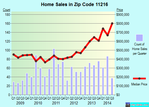 Zip code 11216 (New York, New York) real estate house value trends