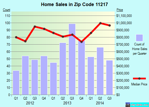 Zip code 11217 (New York, New York) real estate house value trends