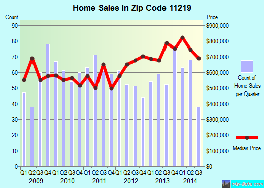 Zip code 11219 (New York, New York) real estate house value trends