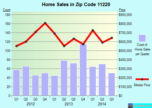 Zip code 11220 (New York, New York) real estate house value trends