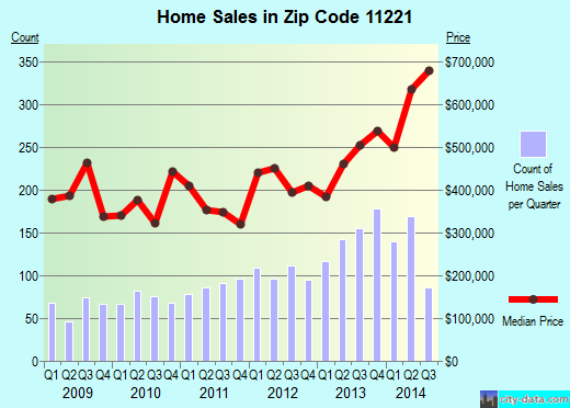 Zip code 11221 (Brooklyn, NY) real estate house value trends
