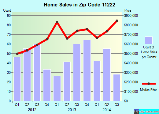 Zip code 11222 (Brooklyn, NY) real estate house value trends