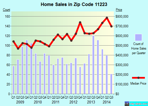 Zip code 11223 (New York, New York) real estate house value trends