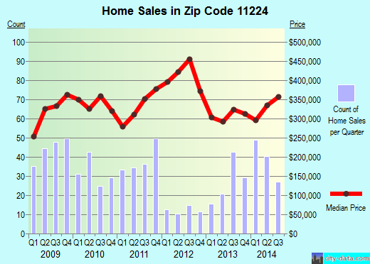 Zip code 11224 (New York, New York) real estate house value trends