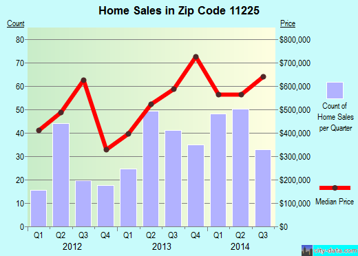 Zip code 11225 (Brooklyn, NY) real estate house value trends