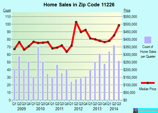 Zip code 11226 (New York, New York) real estate house value trends