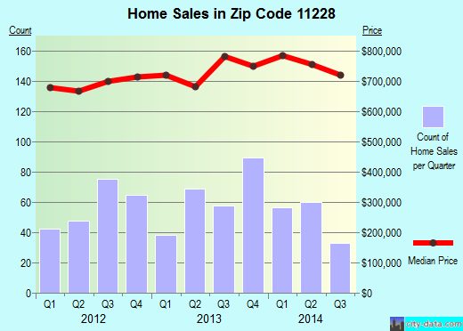 Zip code 11228 (Brooklyn, NY) real estate house value trends