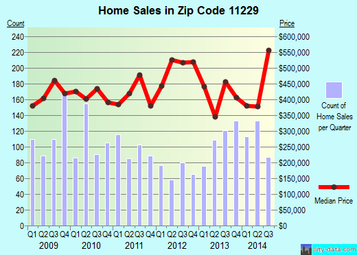 Zip code 11229 (Brooklyn, NY) real estate house value trends