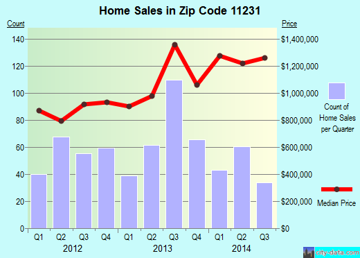 Zip code 11231 (Brooklyn, NY) real estate house value trends
