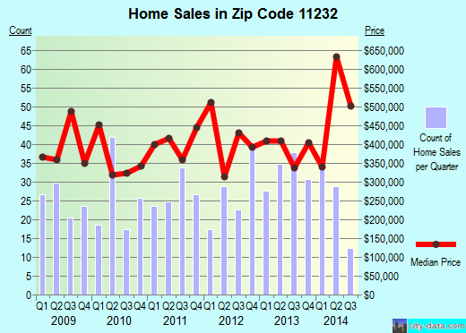 Zip code 11232 (New York, New York) real estate house value trends