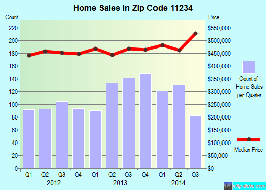 Zip code 11234 (New York, New York) real estate house value trends