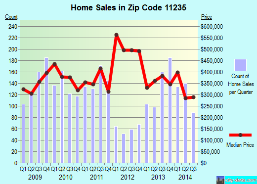 Zip code 11235 (Brooklyn, NY) real estate house value trends