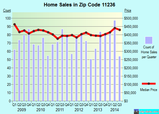 Zip code 11236 (New York, New York) real estate house value trends
