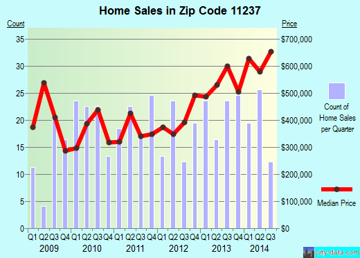 Zip code 11237 (New York, New York) real estate house value trends