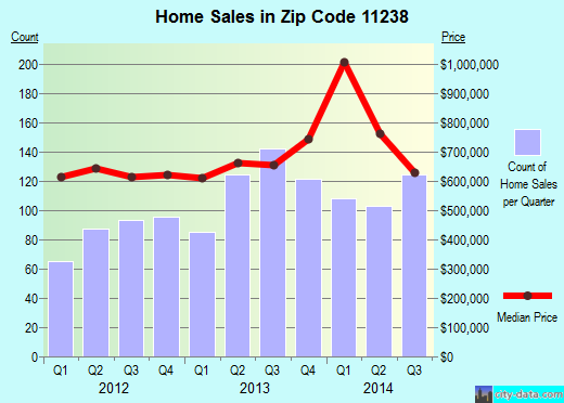 Zip code 11238 (New York, New York) real estate house value trends