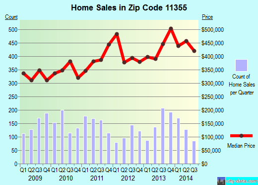 Zip code 11355 (Queens, NY) real estate house value trends
