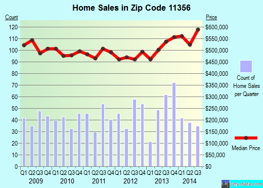 Zip code 11356 (New York, New York) real estate house value trends