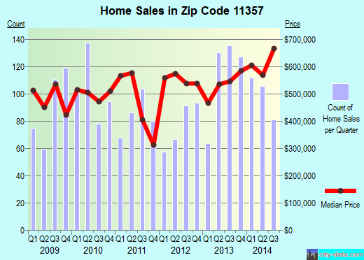 Zip code 11357 (Queens, NY) real estate house value trends