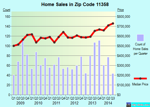 Zip code 11358 (New York, New York) real estate house value trends