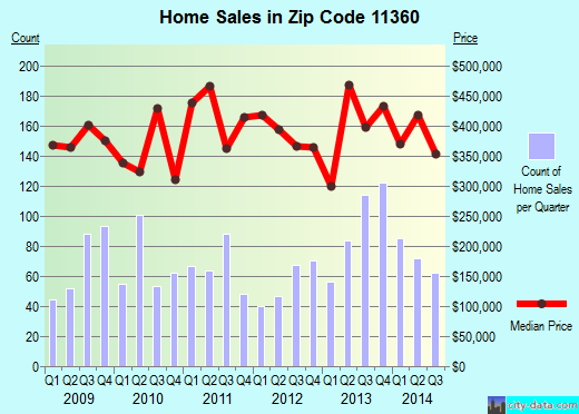 Zip code 11360 (New York, New York) real estate house value trends