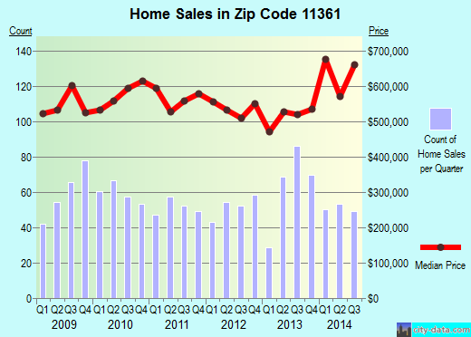 Zip code 11361 (New York, New York) real estate house value trends