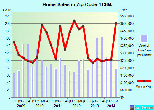 Zip code 11364 (New York, New York) real estate house value trends