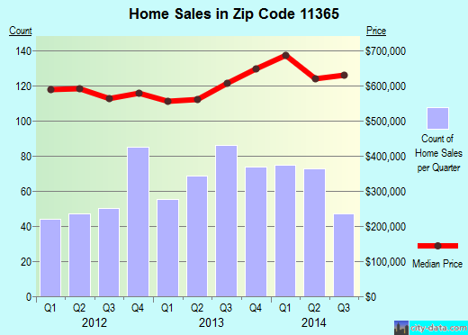 Zip code 11365 (New York, New York) real estate house value trends