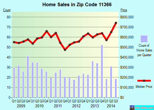 Zip code 11366 (Queens, NY) real estate house value trends