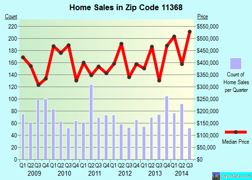 Zip code 11368 (New York, New York) real estate house value trends