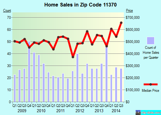 Zip code 11370 (New York, New York) real estate house value trends