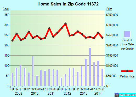 Zip code 11372 (New York, New York) real estate house value trends