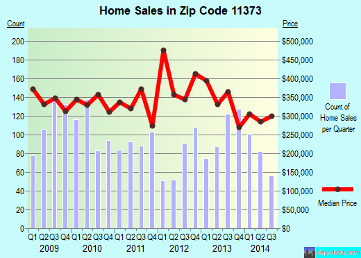 Zip code 11373 (Queens, NY) real estate house value trends
