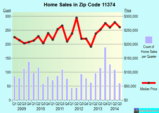 Zip code 11374 (New York, New York) real estate house value trends
