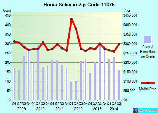 Zip code 11375 (New York, New York) real estate house value trends