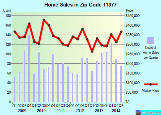 Zip code 11377 (Queens, NY) real estate house value trends