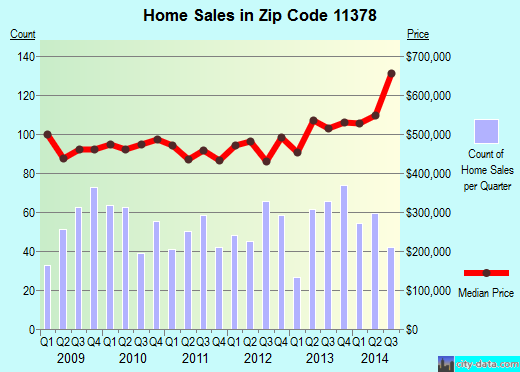 Zip code 11378 (New York, New York) real estate house value trends